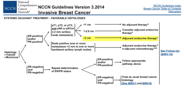 NCCN_mucinous cancer guidelines
